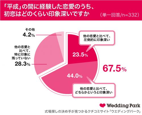 あなたが『平成』の間に経験した恋愛のうち、初恋はどのくらい印象深いですか?グラフ