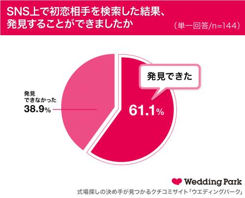 SNS上で初恋相手を検索した結果、発見することができましたか?グラフ