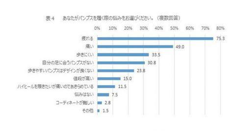 パンプスの悩みTOP10グラフ