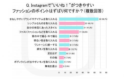 Instagramで『いいね!』がつきやすいファッションのポイントは、ずばり何ですか?グラフ