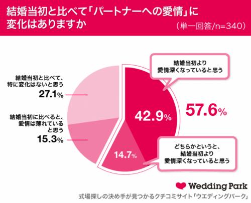結婚当初と比べて『パートナーへの愛情』に変化はありますか?グラフ