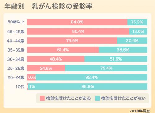 乳がん検診を受けたことがある人の割合(年代別)グラフ