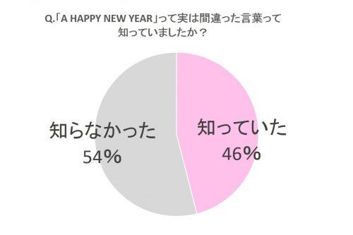 「A HAPPY NEW YEAR」って実は間違った言葉って知っていましたか?