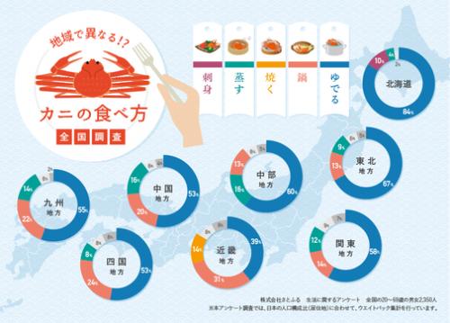 地方別「カニの食べ方」グラフ