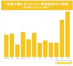 園庭で撮れるスタジオ検索結果のPV推移グラフ