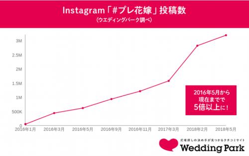 #プレ花嫁投稿数グラフ