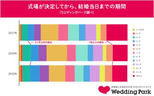 式場が決定してから、結婚式当日までの期間グラフ