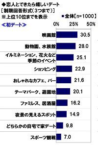 初デート人気スポットランキングTOP10
