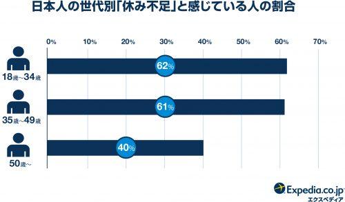 日本人の世代別「休み不足」と感じている人の割合グラフ