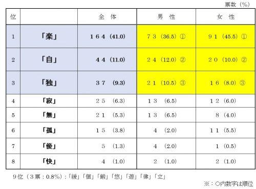 一人暮らしを漢字で