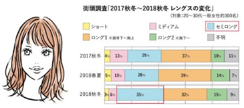 2018年秋冬のヘアトレンドグラフ