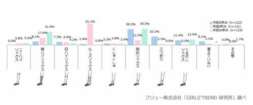 制服に合わせる靴下で、1番よく履いているものは?グラフ