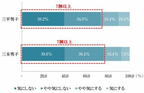 結婚相手(妻)の年収が、自分より高額であったら気にしますか?グラフ