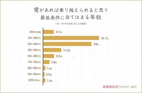 結婚相手の最低年収