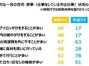 昭和ママと平成ママの家事・育児などの日常生活を比較