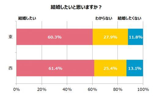 日本の東西比較 結婚願望
