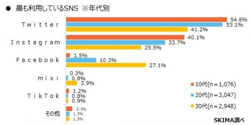 最も利用しているSNSは?