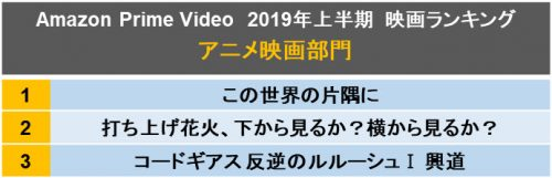 アニメ映画ランキング