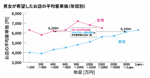年収と客単価のグラフ