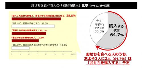 おせち調査グラフ