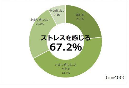 夫婦円満の秘訣ランキング、既婚者800人が選んだ1位はコレ!
