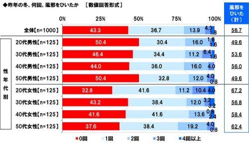 去年の冬風邪をひいた人の割合