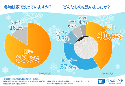 冬物 洗濯アンケート グラフ