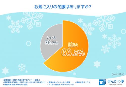 お気に入りの冬服があるか? グラフ