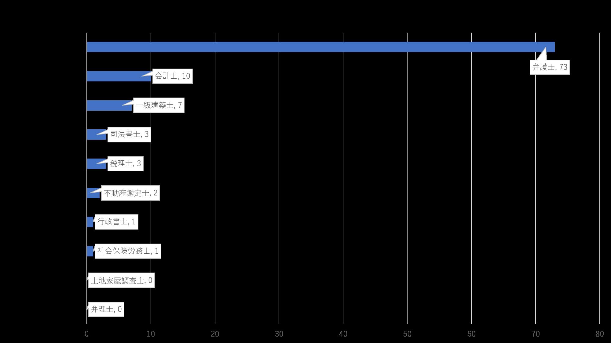 年収が1番高いと思う士業はどれ? グラフ