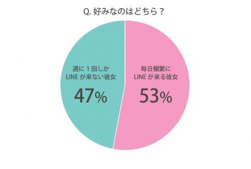 LINEの頻度