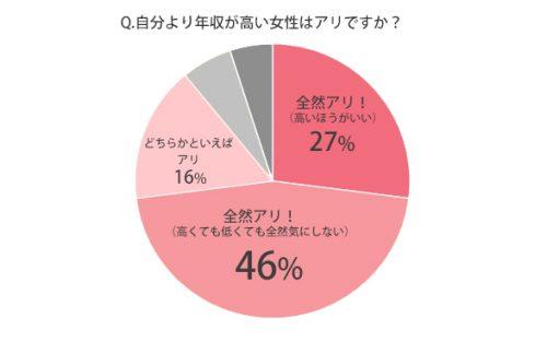 年収の高い女性グラフ