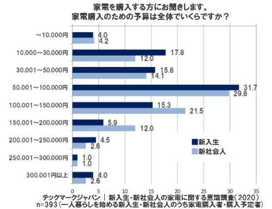 家電予算のグラフの画像