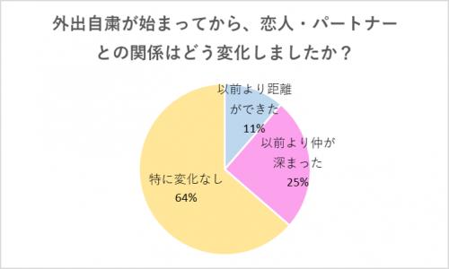 グラフ1:関係の変化