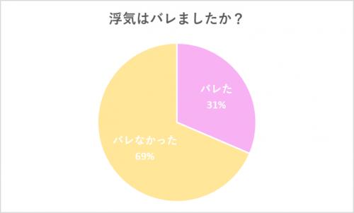 グラフ2:浮気はバレましたか?