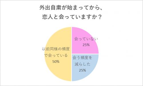 グラフ2:恋人と会ってますか?