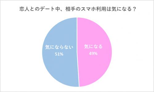 グラフ1:恋人とのデート中、相手のスマホ利用は気になる?