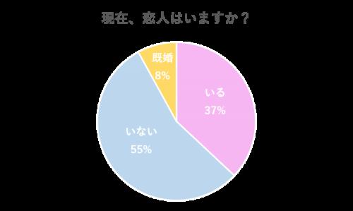グラフ1:現在、恋人はいますか?