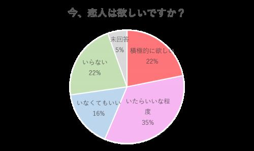 グラフ2:恋人は欲しい?