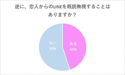 グラフ:恋人からのLINEを既読無視することはある?
