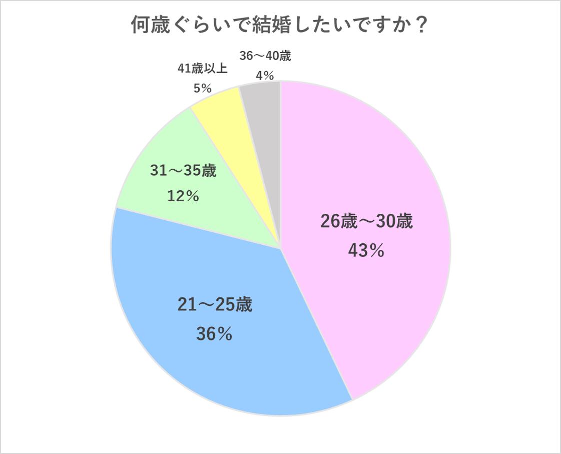 何歳ぐらいで結婚したいですか?グラフ