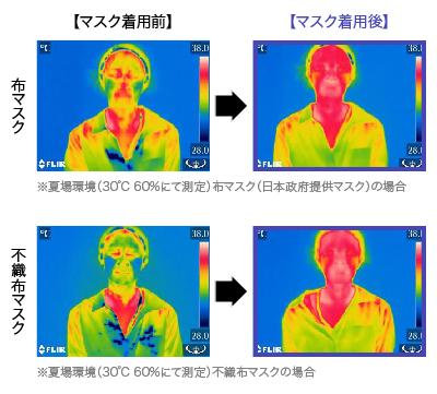 マスク着用の体温変化