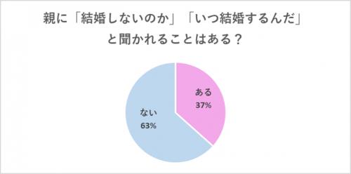 【グラフ】親に結婚について聞かれたことある?
