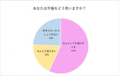 【グラフ】あなたは不倫をどう思いますか?