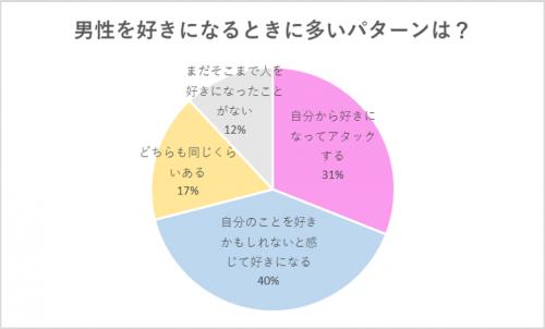 【グラフ】男性を好きになるときに多いパターンは?