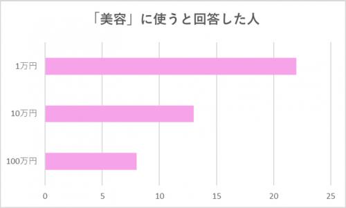 【グラフ】「美容」に使うと回答した人