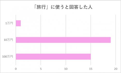 【グラフ】「旅行」に使うと回答した人
