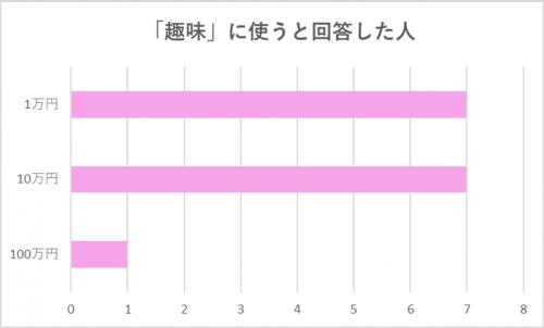 【グラフ】「趣味」に使うと回答した人