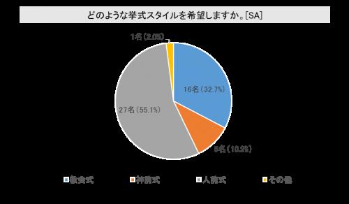 【グラフ】挙式スタイルは何が良い?