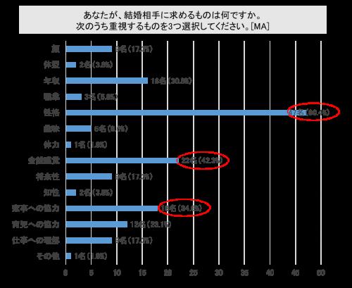 【グラフ】結婚相手に求めるものは?
