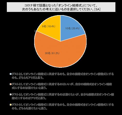 【グラフ】オンライン結婚式について